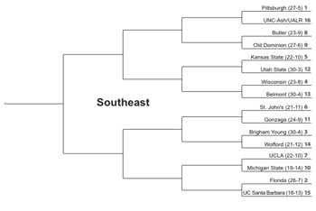 Southeast Sweethearts