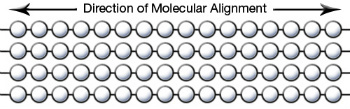 The Molecular Alignment of Your Teflon Tape