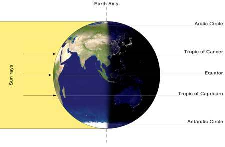 During an equinox, the Earth's North and South poles are not tilted toward or away from the Sun