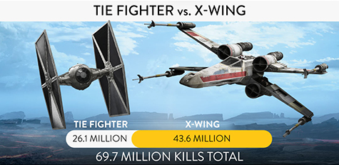 X-wings seem to have the advantage with their shields!