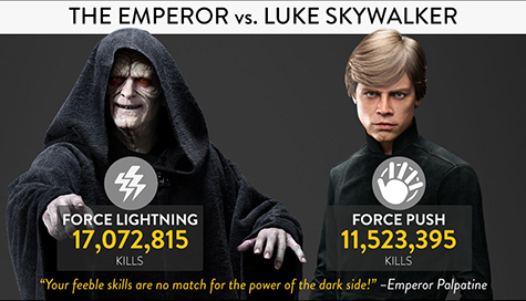 Luke is getting owned by the Emperor!