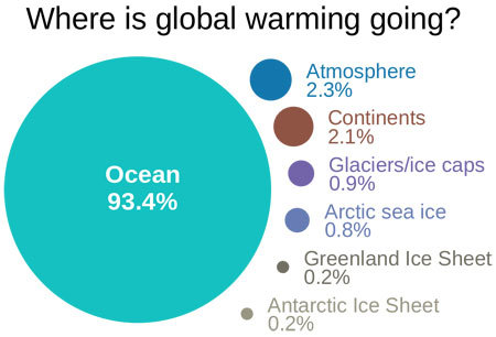 Where is global warming going?