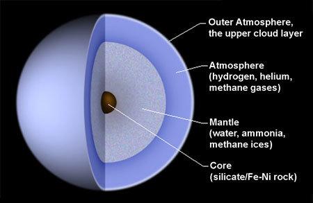 Diagram of the Interior of Uranus