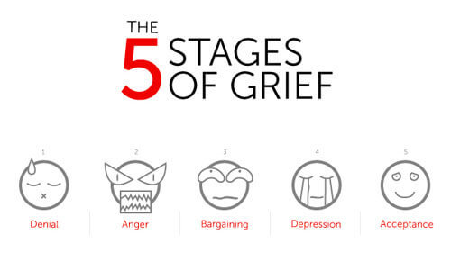 There are five different stages of grief which you may experience.