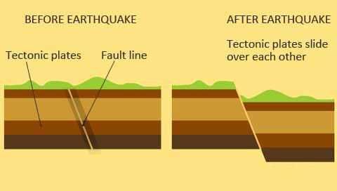Before and after shot of earthquake