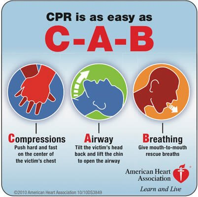 C-A-B sequence of CPR