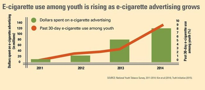 E-cigarette companies target teens to sell more of their product.