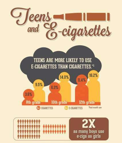 Many teens believe vaping or Juuling is safer and more socially acceptable than smoking.