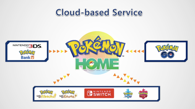 Share your Pokémon across multiple games