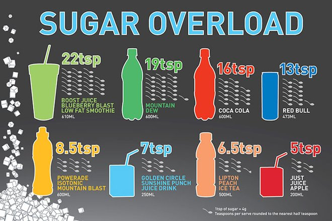 How does your favorite drink stack up?